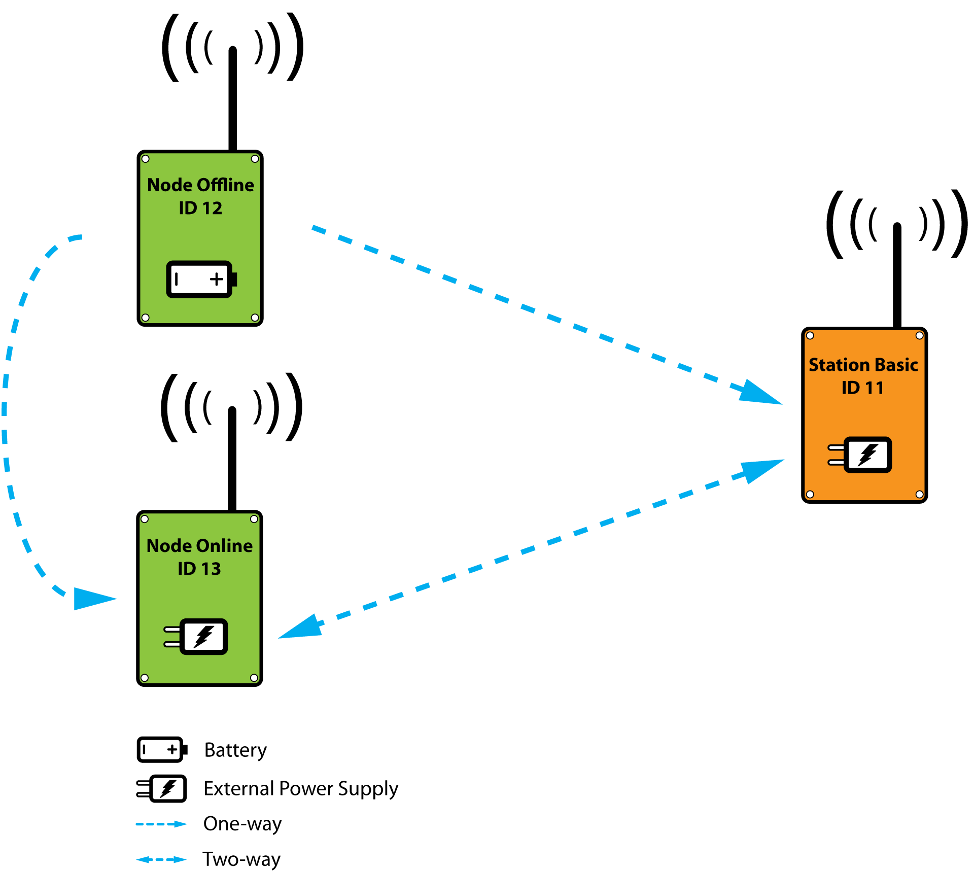 The RadioShuttle Wireless Protocol | RadioShuttle Network