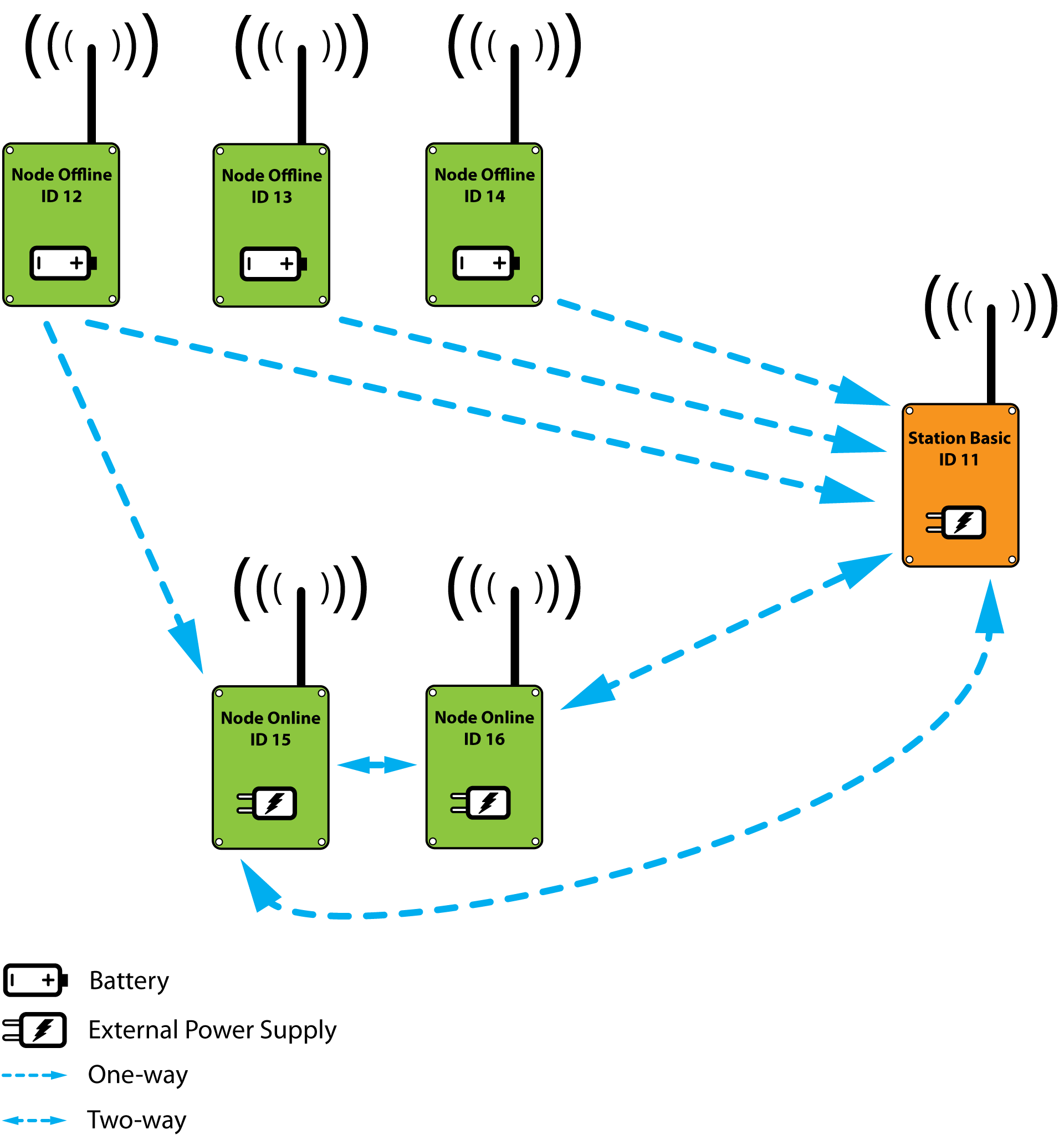 The RadioShuttle Wireless Protocol | RadioShuttle Network Protocol